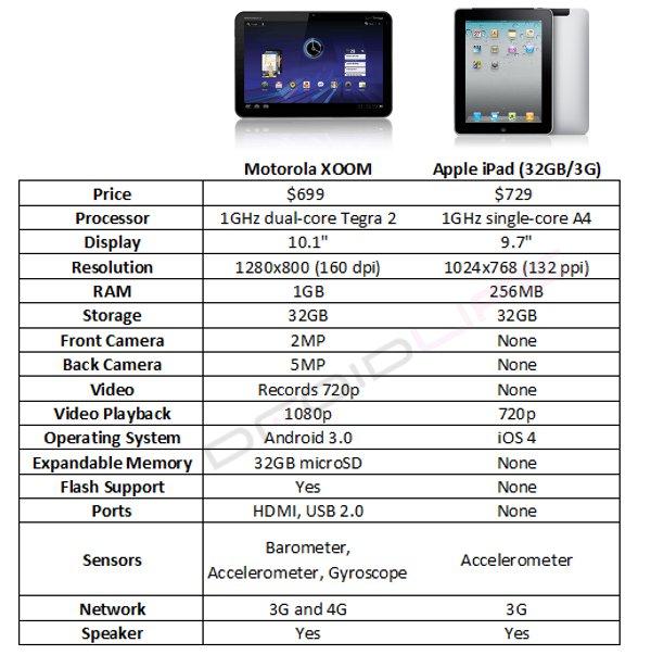 Comparison Chart Motorola XOOM Vs IPad Updated Droid