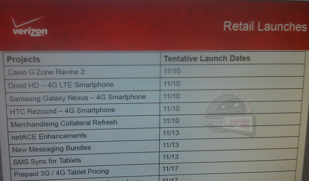 Galaxy Nexus, svelata la data di uscita da Verizon