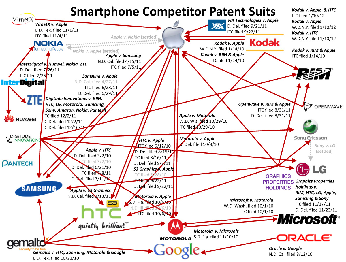 Case Design droid 4 phone cases : Web of Tech Patent Lawsuits [INFOGRAPHIC]