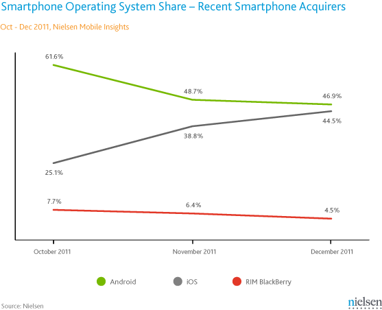 Nielsen: In December, 91% of Smartphone Acquirers Purchased