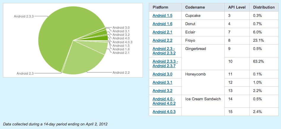 """Android Distribution Charts Spark Ridiculous """"Fragmentation"""