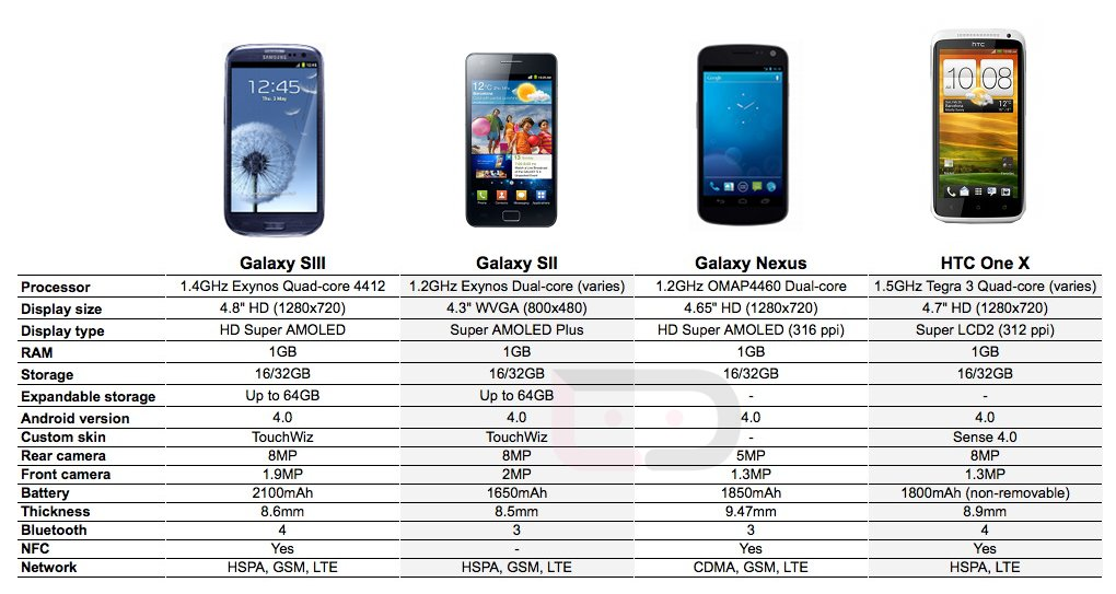 Specs: Galaxy SIII vs. Galaxy SII vs. Galaxy Nexus vs. HTC One X