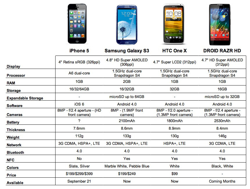 chart iphone 5 vs galaxy s3 vs one x vs razr hd