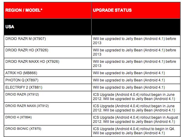 Motorola Update Schedule