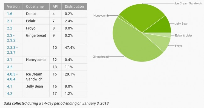 android distribution january 2012