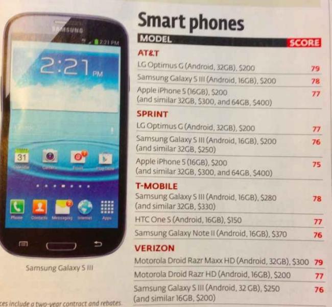 iPhone 5 Consumer Reports