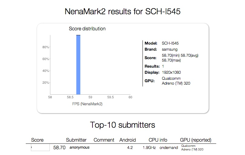 Samsung SCH-I545 Benchmarked With 1 9GHz Snapdragon