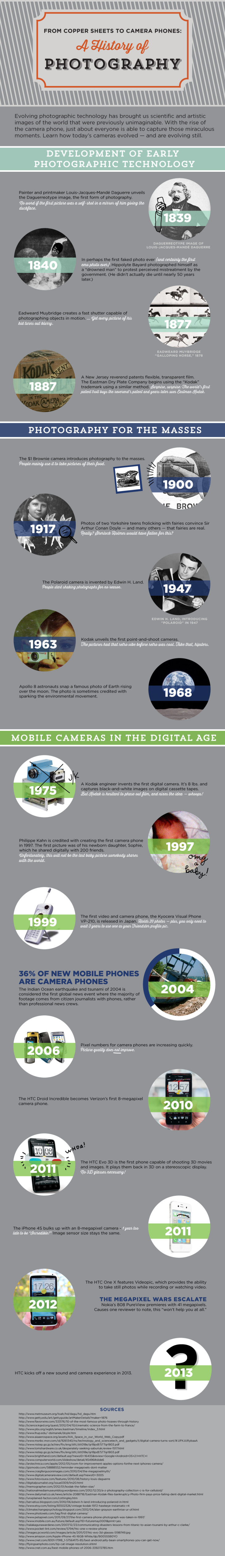 photography infographic