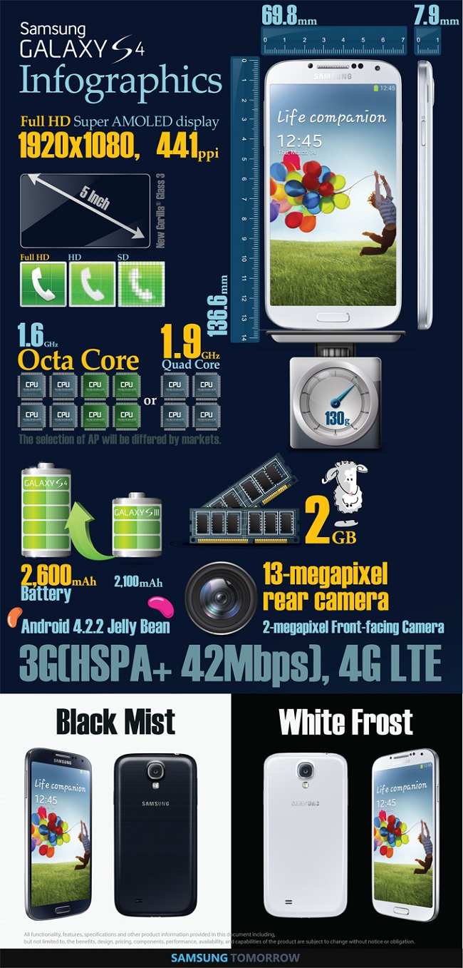 Galaxy S4 infographic