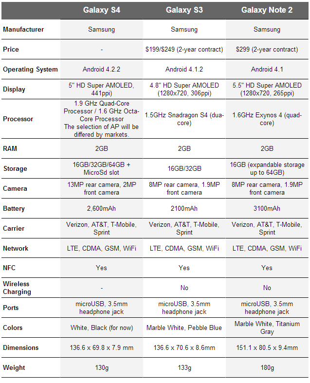 spec comparison samsung galaxy s4 vs galaxy s3 vs galaxy note 2 droid life. Black Bedroom Furniture Sets. Home Design Ideas