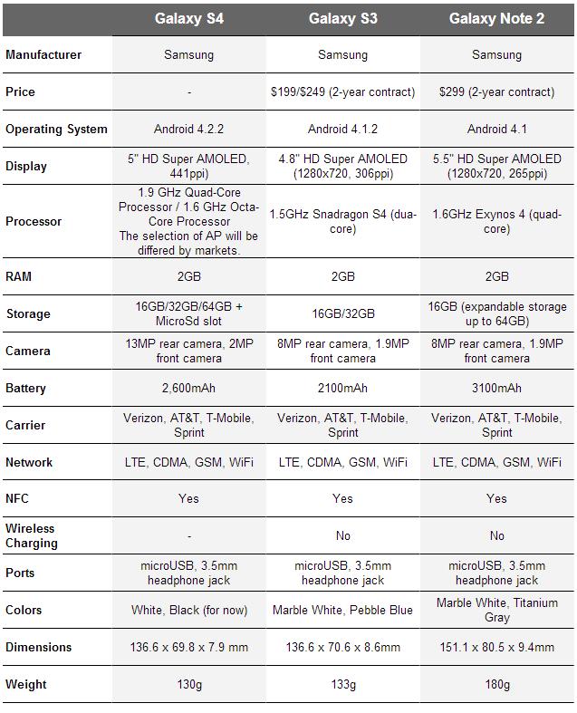 SGS4 specs vs Galaxy