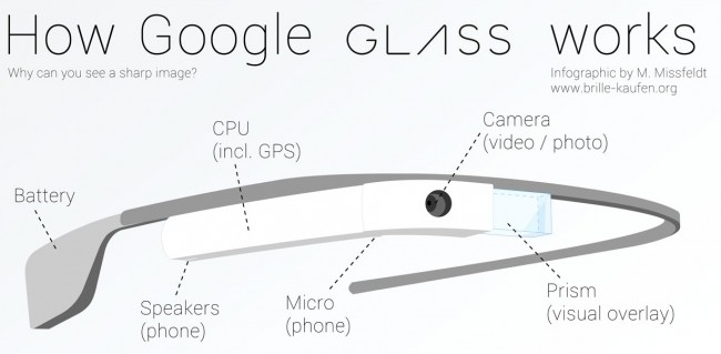 google glass works