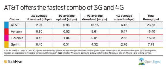 America's Carrier Speeds Benchmarked, AT&T Beats Out Verizon
