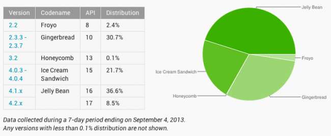 distributioncharts_sept2013