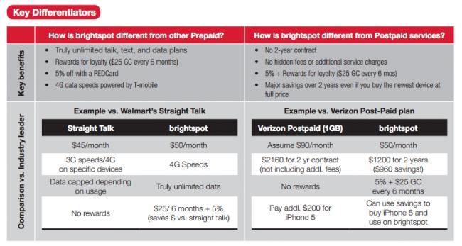 brightspot target prepaid