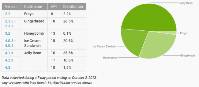 Android Distribution Numbers Updated for October - Jelly Bean Closing in on 50% Share