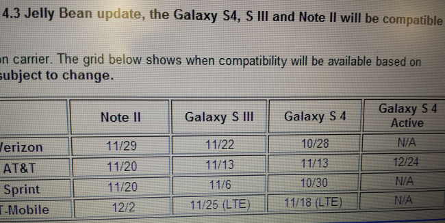 galaxy update dates