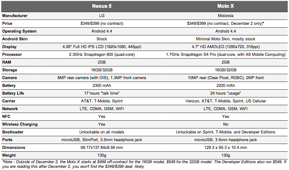 moto x vs nexus 5 specs