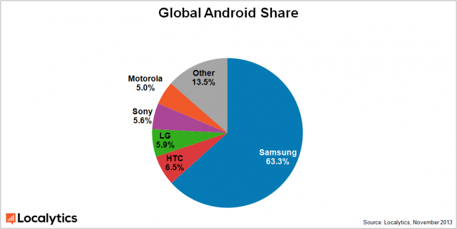 global-android-share