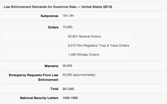 verizon NSA law enforcement