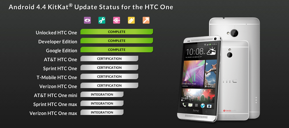 htc one kit kat update
