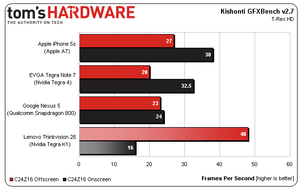 Tegra K1 benchmark