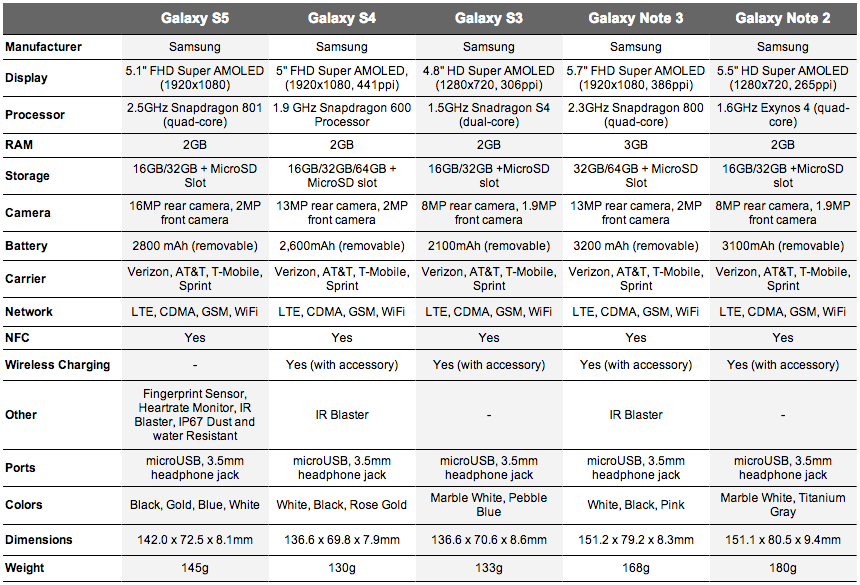 Specs: Galaxy S5 vs. Galaxy S4 vs. Galaxy S3 and Galaxy Notes ...