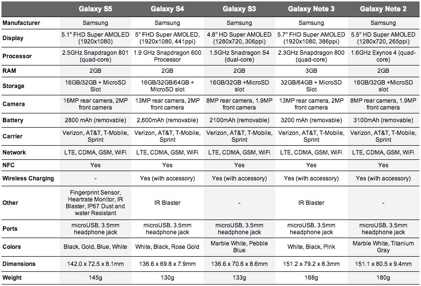 galaxy s5 specs comparison