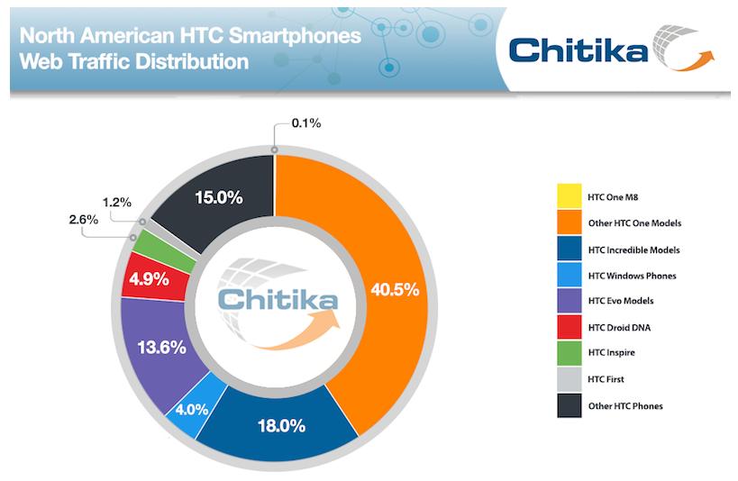 HTC_One_Adoption_2014_-_Business_Insider