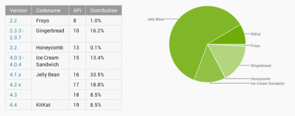 Android Distribution Updated for May:  Kit Kat Up, Jelly Bean Down