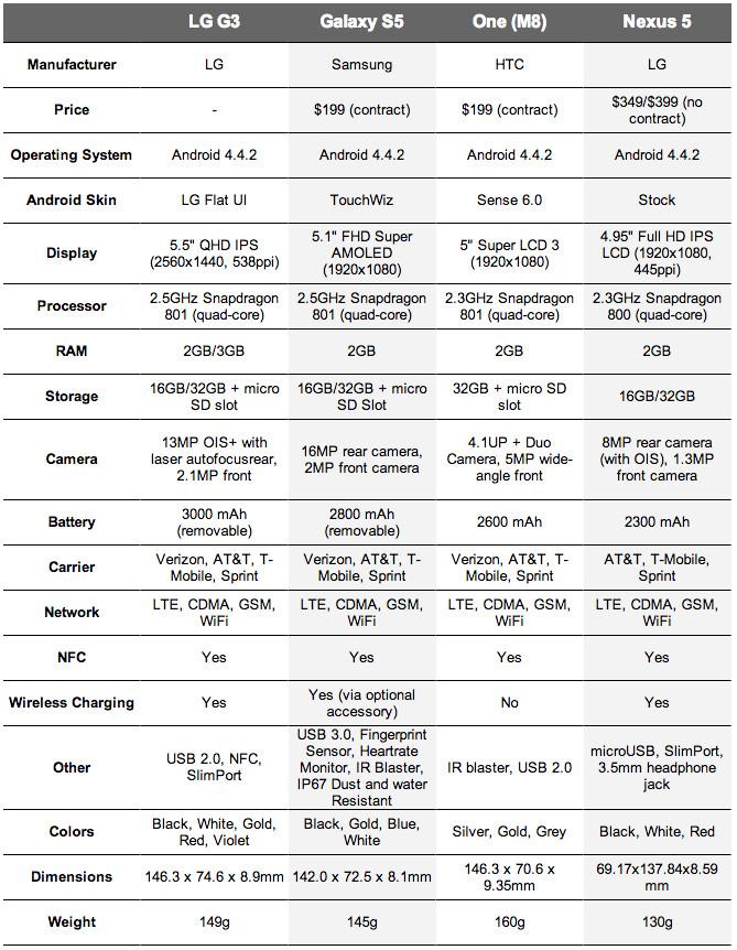 lg g3 comparison specs