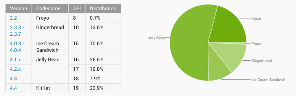 android distribution august 2014
