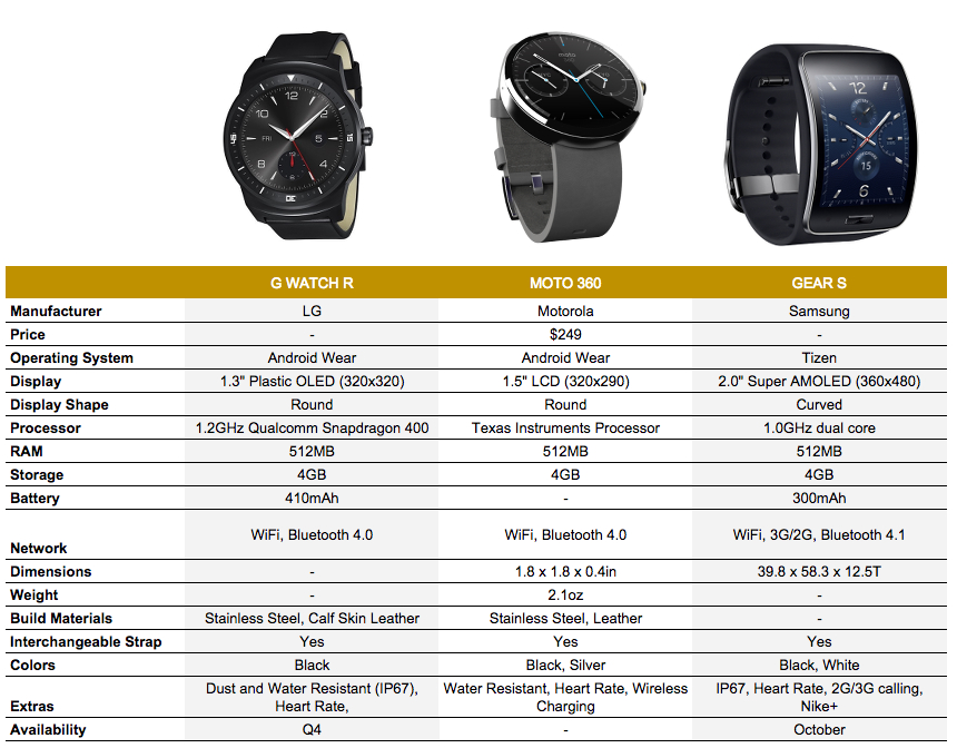 g watch r moto 360 gear s compare