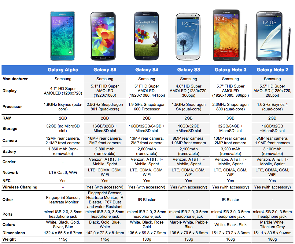 galaxy alpha vs specs