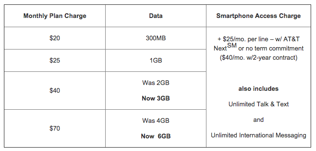 AT_T_Adds_More_Data_to_New_Mobile_Share_Value_Plans_on_the_Nation_s_Most_Reliable_4G_LTE_Network___AT_T