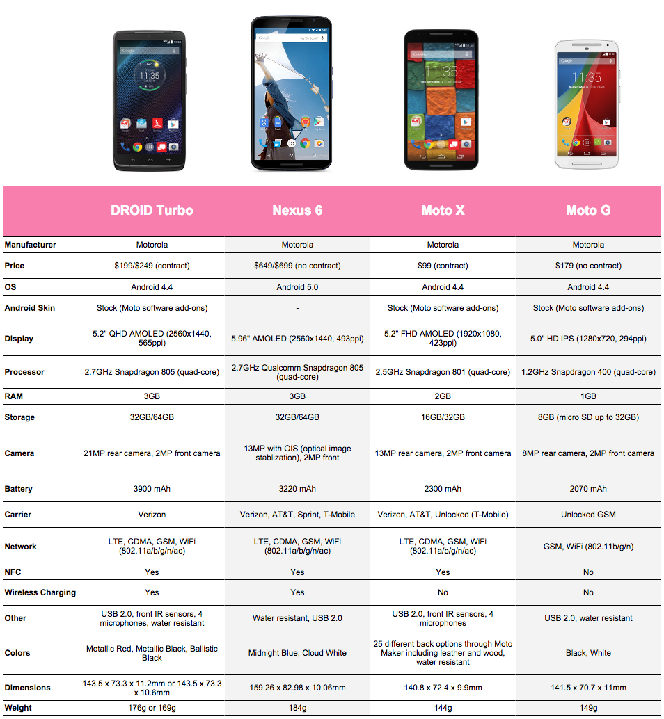 Comparison: DROID Turbo vs  Nexus 6 vs  Moto X (2nd Gen) vs  Moto G