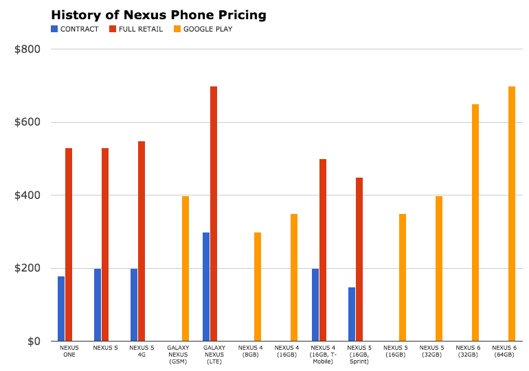 nexus phone pricing history