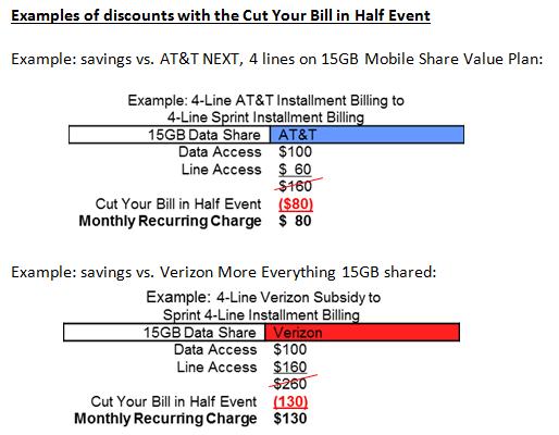 CutYourBillExamples of discounts