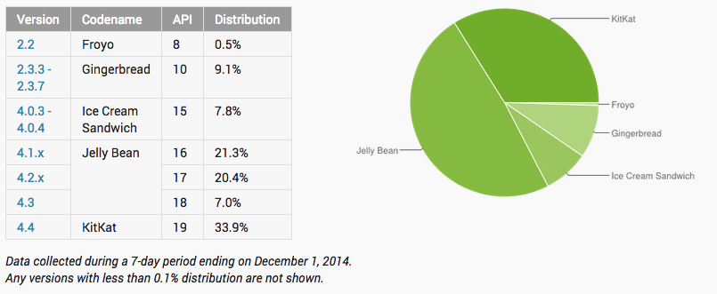 android distribution december 2014