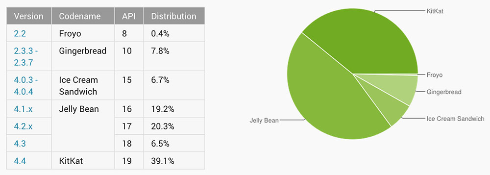 android distribution january