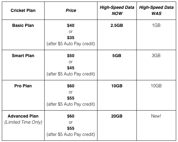 cricket data plans