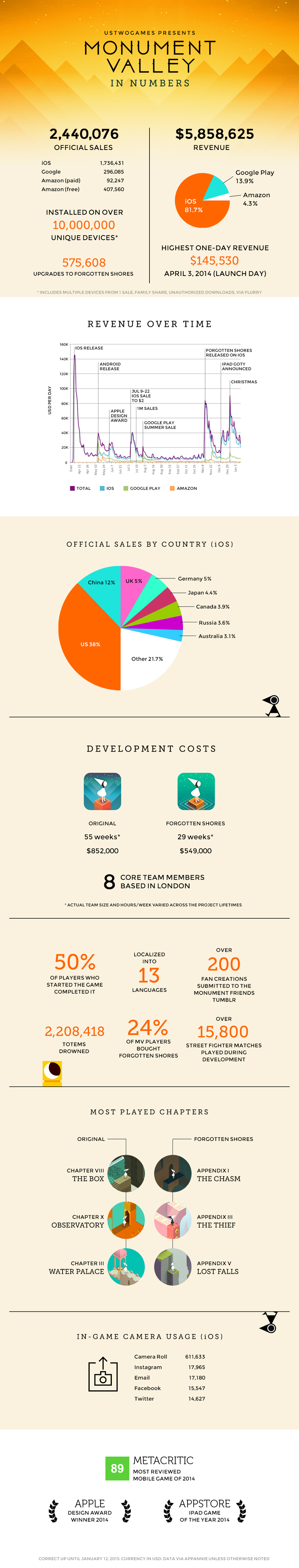 Monument Valley Creators Share Revenue Numbers, Costs ...