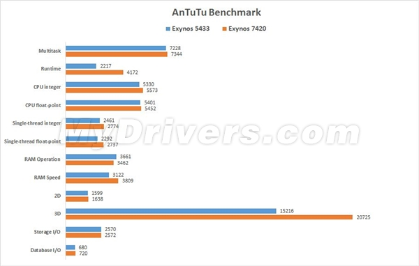Galaxy-S6-Edge-gets-benchmarked-reveals-specs