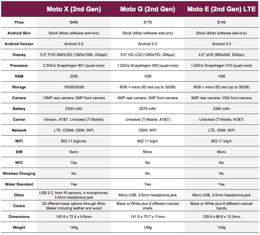 moto x vs moto g vs moto e 2nd