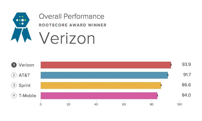 rootmetrics scores 2014