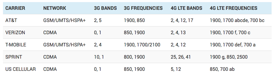 Cheat Sheet: US Wireless Carrier Bands for Unlocked Phones