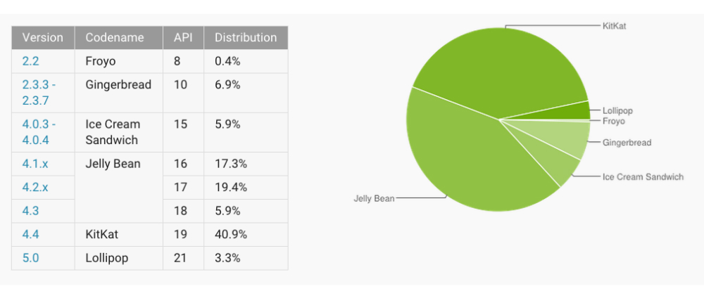 Android Distribution March 2015