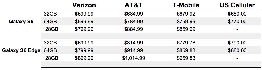 galaxy s6 edge full retail pricing