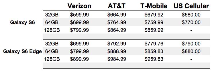 galaxy s6 edge price comparison