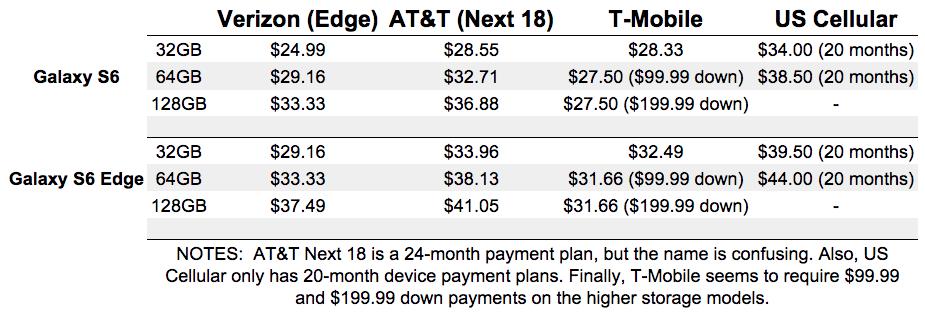 galaxy s6 edge pricing comparison5